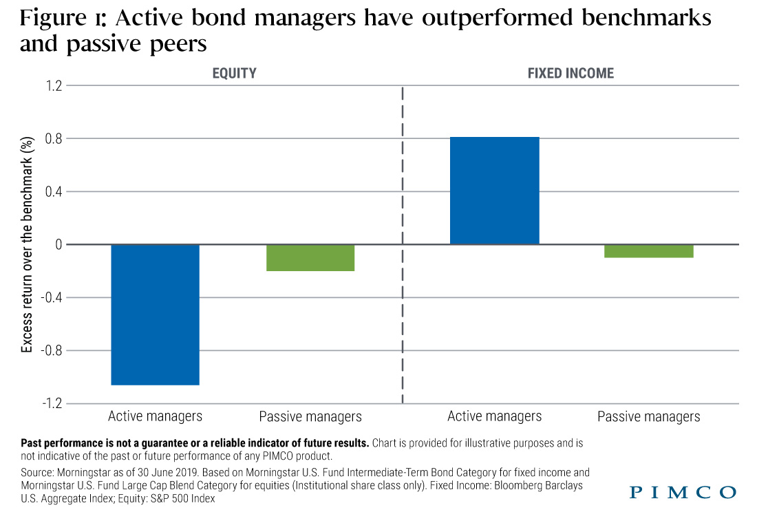 Are Investors Being 'Aggressively Passive' in Bond ETFs?
