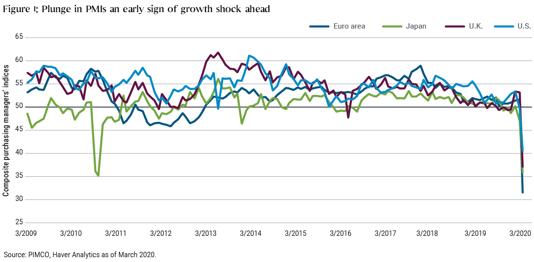 This figure shows composite purchasing managers' indices or PMIs for the euro area, Japan, U.K., and U.S. Over the past 10 years, all these PMIs were largely range-bound between about 45 and 60, except for a brief dip in Japan's PMI in 2011. Then, in March 2020, all four composite PMIs dropped significantly: The euro area to 31.4, Japan to 35.8, U.K. to 37.1, and U.S. to 40.5.