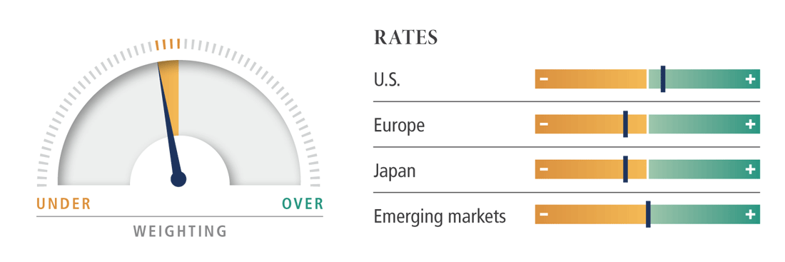 Rates dial