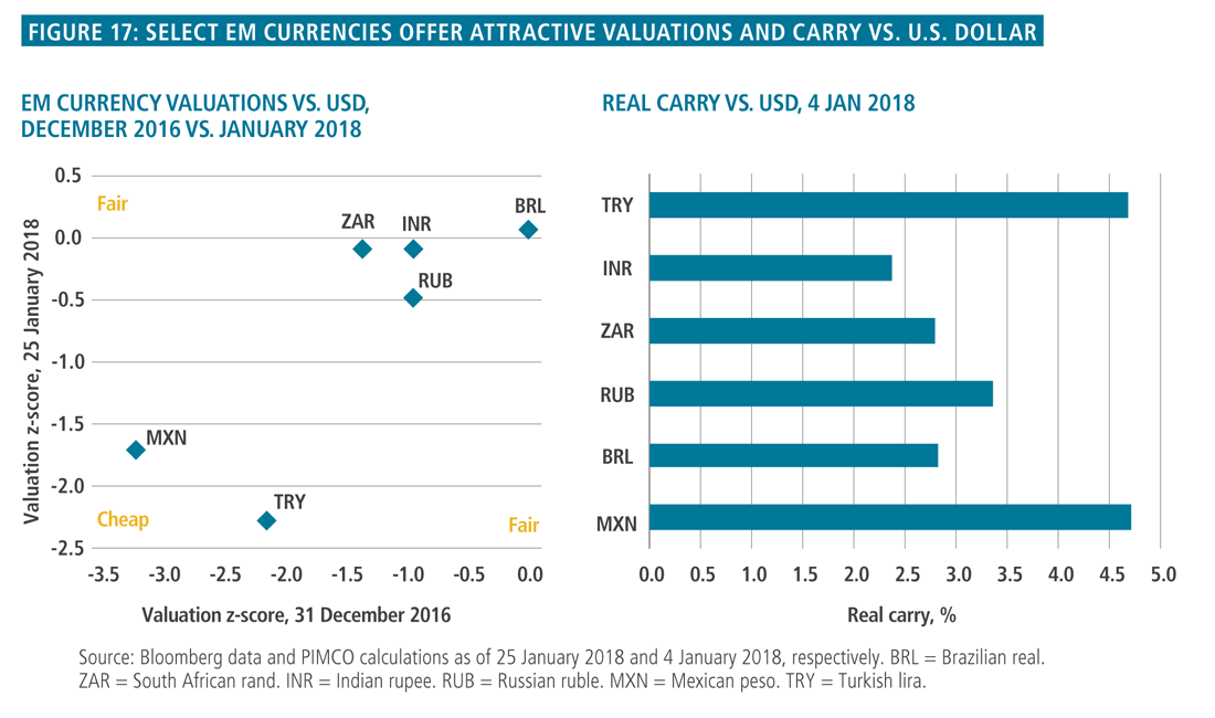 Asset Allocation Outlook 2018 | Singles and Doubles | PIMCO