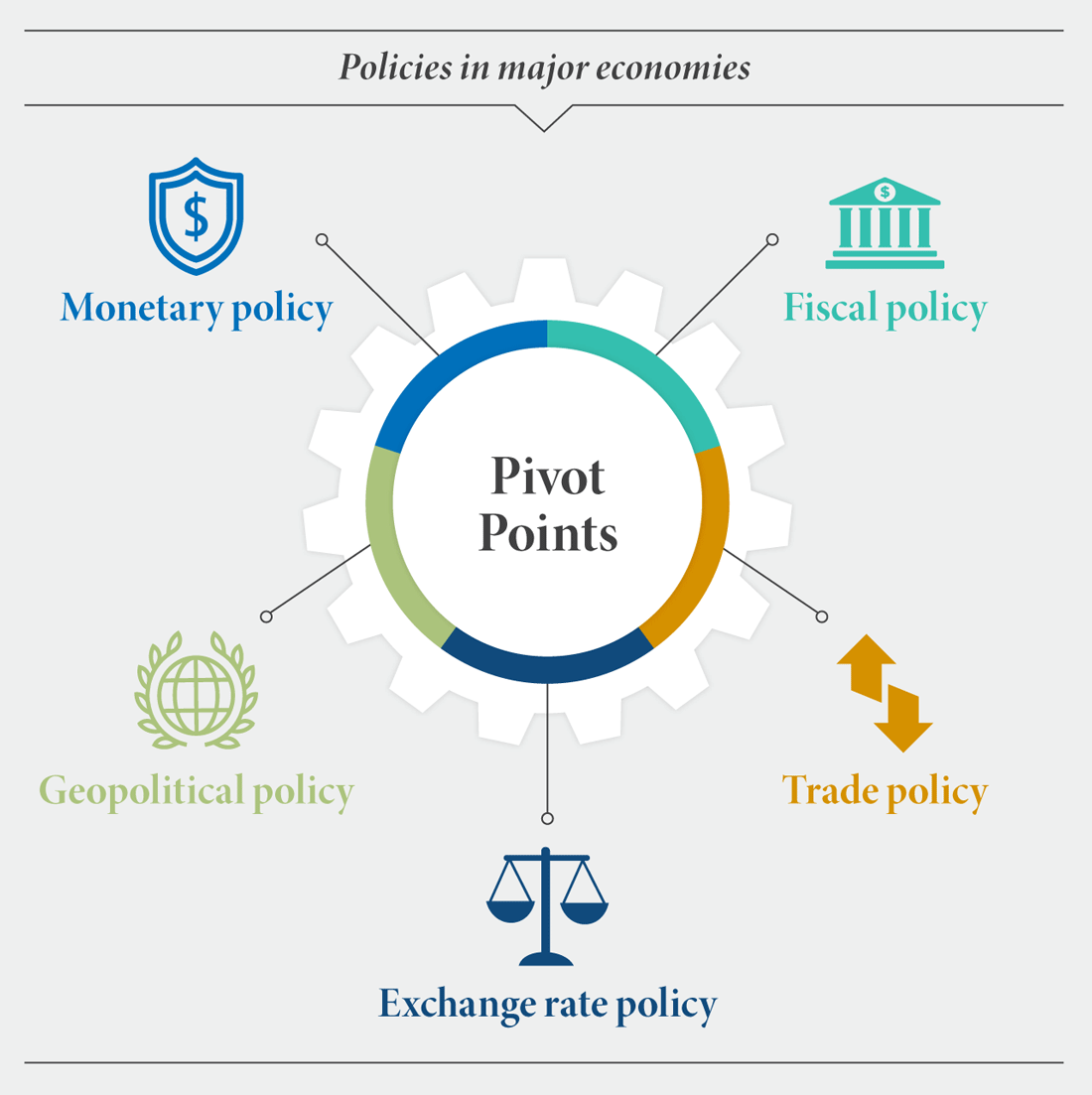 Policies in major economics