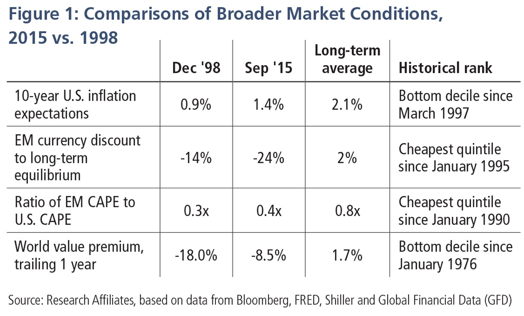 Comparisons of Broader Market Conditions, 2015 vs. 1998