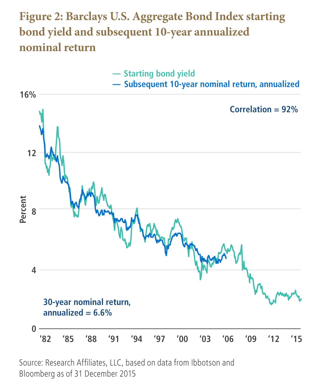 Barclays U.S. Aggregate Bond Index starting bond yield and subsequent 10-year annualized nominal return