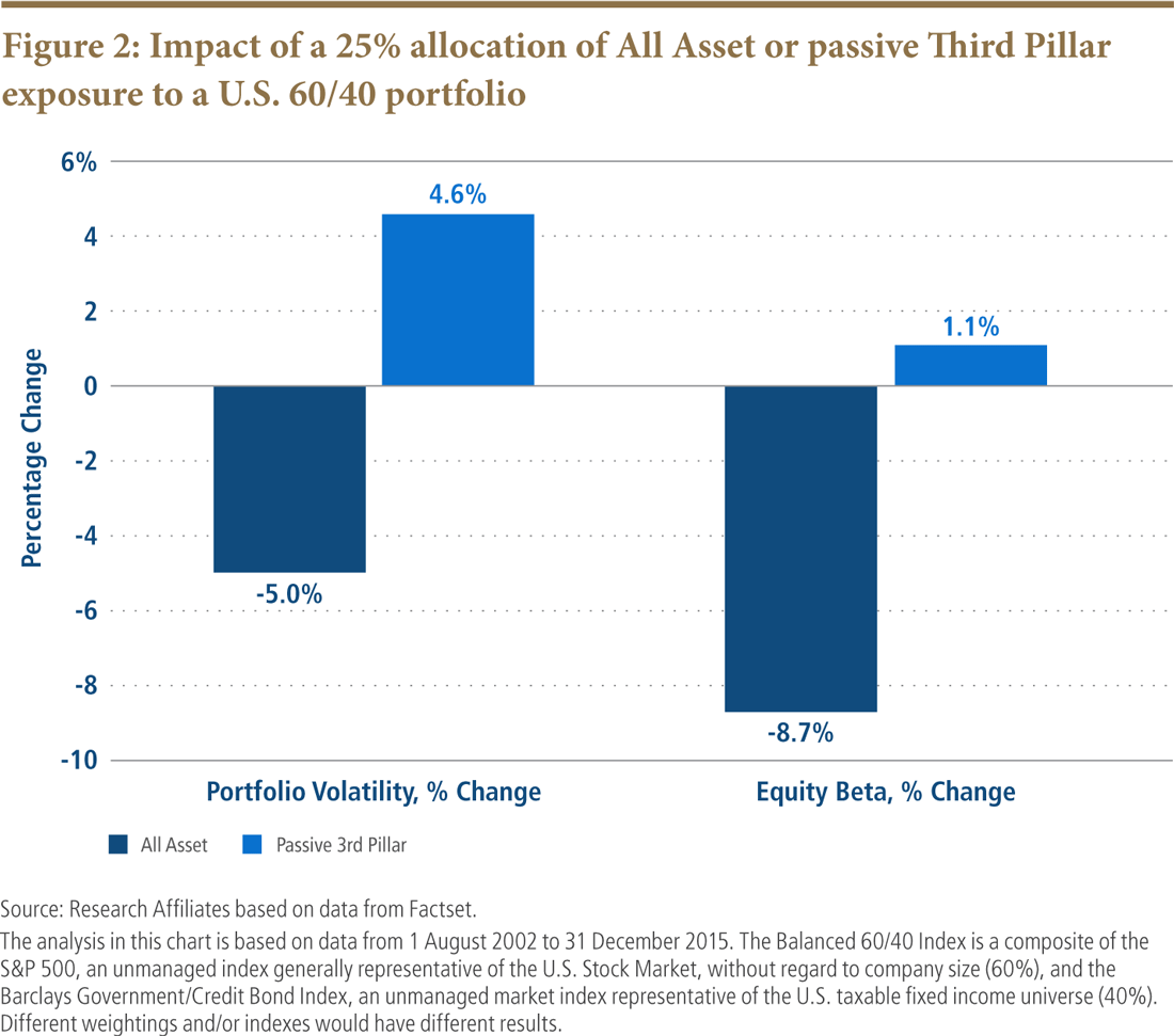 Impact of a 25% allocation of All Asset