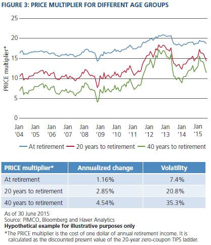 Benchmarking Target Date Funds to the PRICE of Retirement