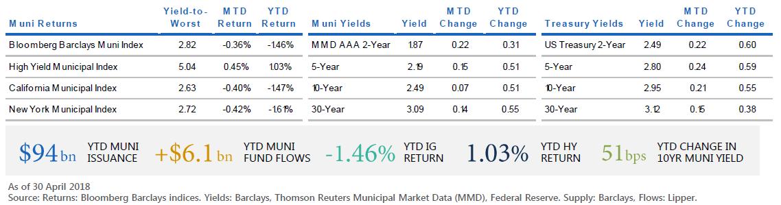 Munis And The Markets April 2018 Pimco