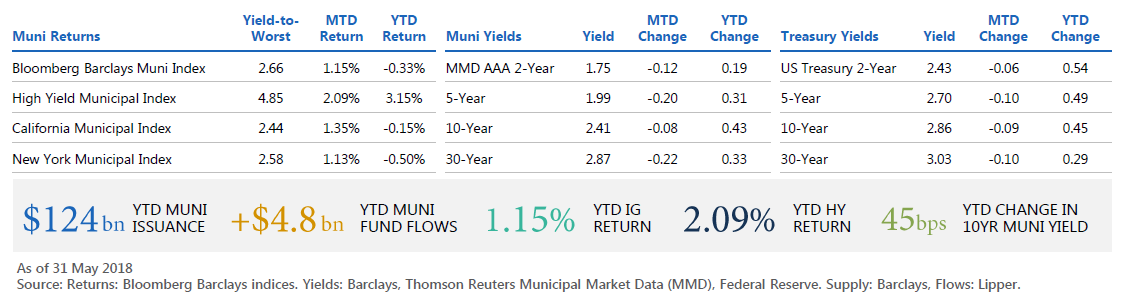 Munis And The Markets May 2018 Pimco