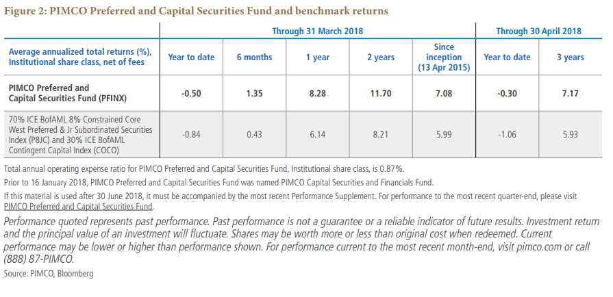Preferred Securities Banks Havent Been This Strong In Decades Pimco