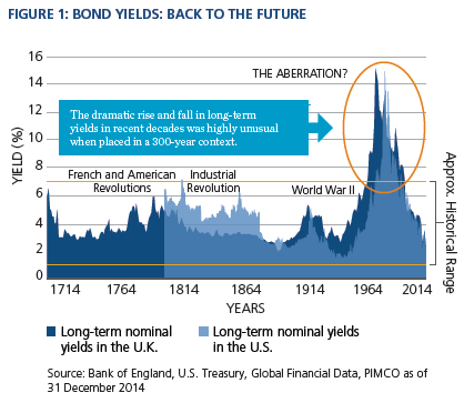 Rising Rates Dispelling the Myth | PIMCO