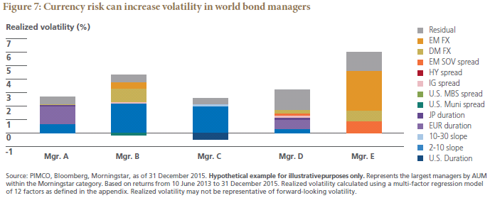 Re Evaluating Fixed Income Risks Amid Increased Market Volatility An
