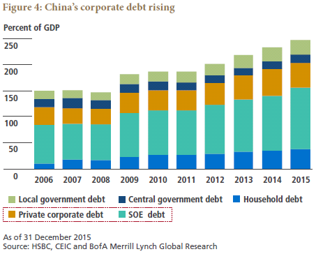 Rising Leverage in Emerging Asia Where Is It Headed   PIMCO