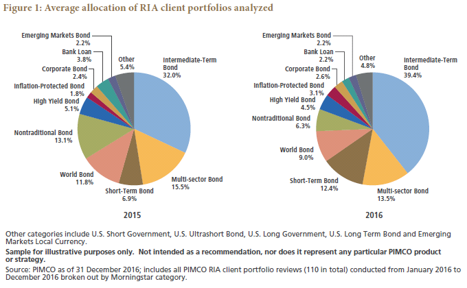 "Whipsawed"": An Evaluation of RIA Fixed Income Portfolios and"