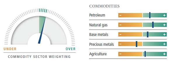 Commodities Outlook 2018: Still Bright | PIMCO