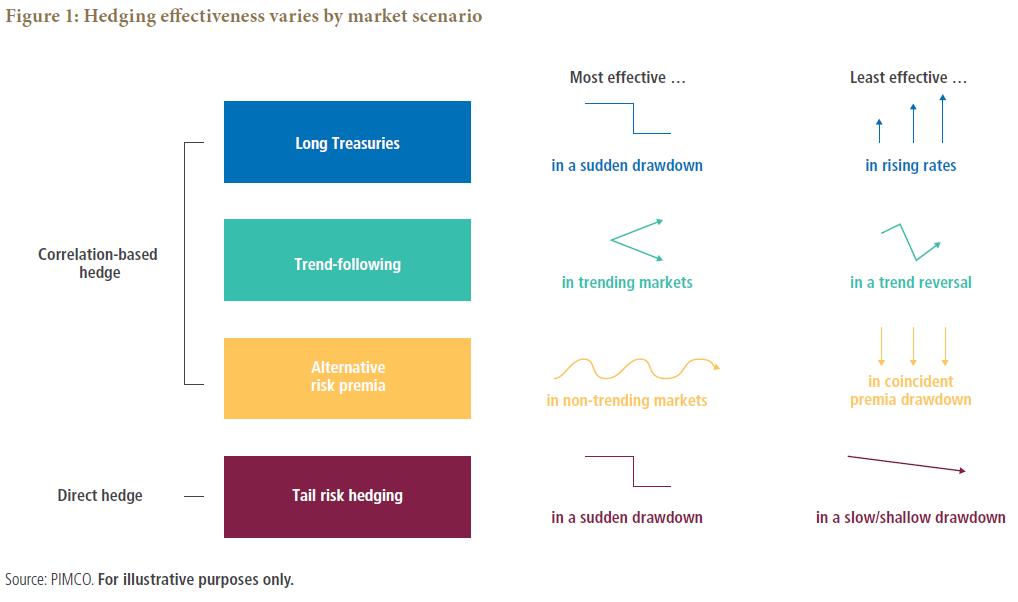 Hedging for Profit: Constructing Robust Risk-Mitigating