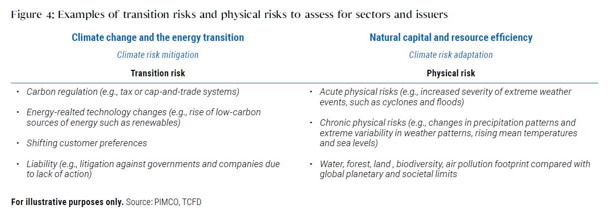 Managing Climate Risk in Investment Portfolios: PIMCO's