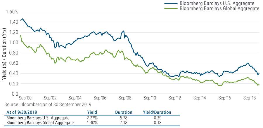 The line graph shows two lines from September 2000 to September 2019; one line tracks the yield/duration of the Bloomberg Barclays U.S. Aggregate Index and the other tracks the yield/duration of Barclays Global Aggregate Index. Both lines rise and fall over the years with a significant drop during the financial crisis and an upward trend more recently. As of September 2019, the Bloomberg Barclays U.S. Aggregate yield is 2.27%, duration is 5.78 and yields/duration is 0.39; the Bloomberg Barclays Global Aggregate yield is 1.30%, duration is 7.18 and yields/duration is 0.18.