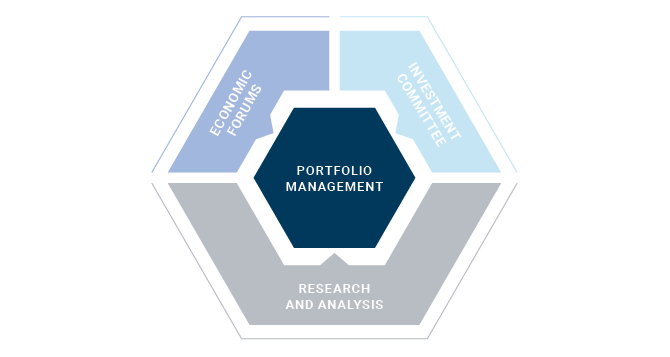 Our Process Portfolio Managers Chart