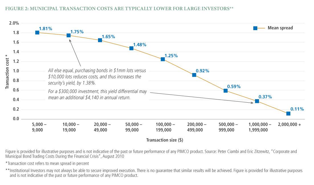 Evaluating the Cost of Customizing Municipal Bond Portfolios