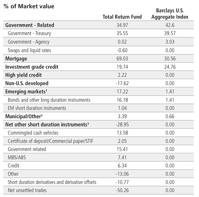 Market Value table