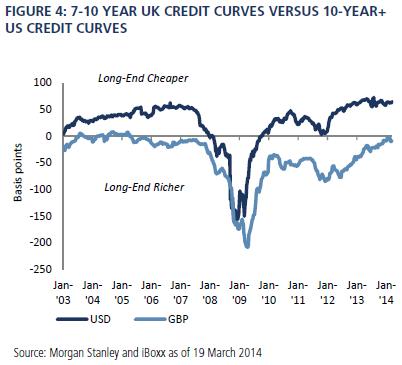 Credit curve trading strategies